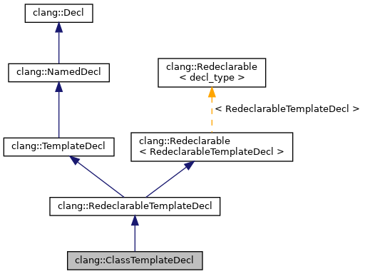 Clang clangclasstemplatedecl class reference inheritance graph pronofoot35fo Image collections