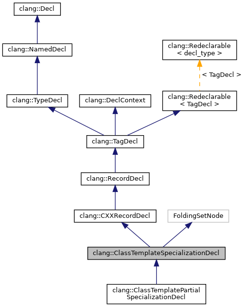 Clang clang classtemplatespecializationdecl class reference for Template function specialization