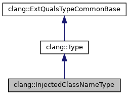 Clang clanginjectedclassnametype class reference inheritance graph pronofoot35fo Image collections