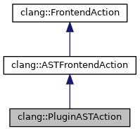 clang: clang::PluginASTAction Class Reference