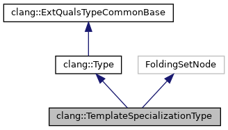 Clang clangtemplatespecializationtype class reference inheritance graph pronofoot35fo Image collections