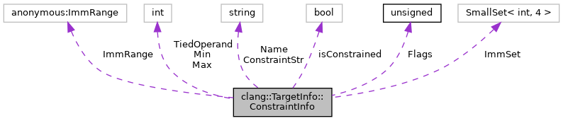clang: clang::TargetInfo::ConstraintInfo Struct Reference